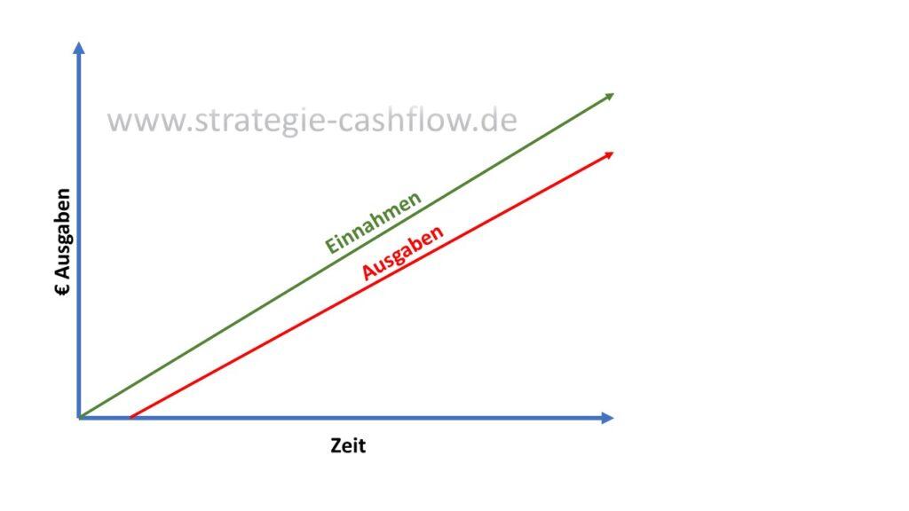 Typisches Verhältnis von Einnahmen und Ausgaben