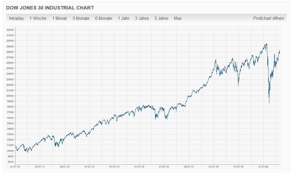 Entwicklung des Dow Jones über 20 Jahre
