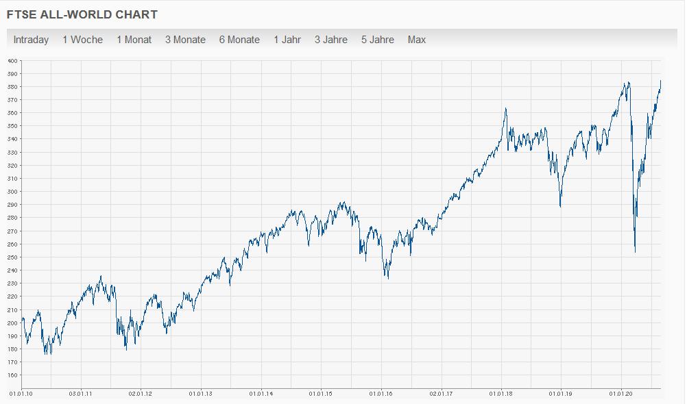 Entwicklung des All World Index über 20 Jahre
