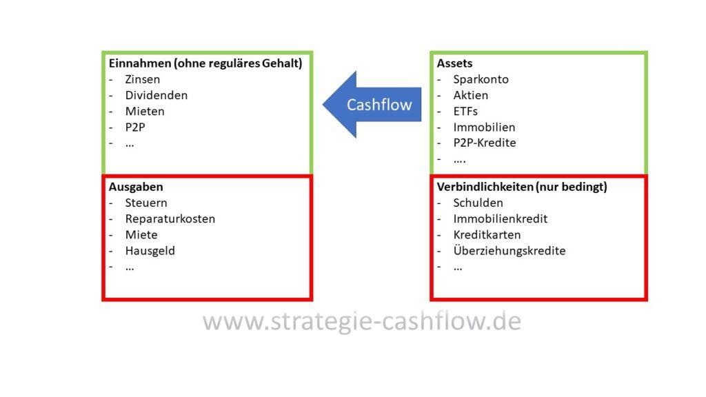 Darstellung ideales Cashflow-Pattern