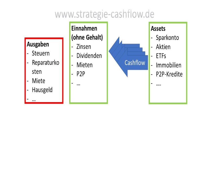 Grundprinzip Cashflow vs. Ausgaben - finanzielle Freiheit / Unabhängigkeit
