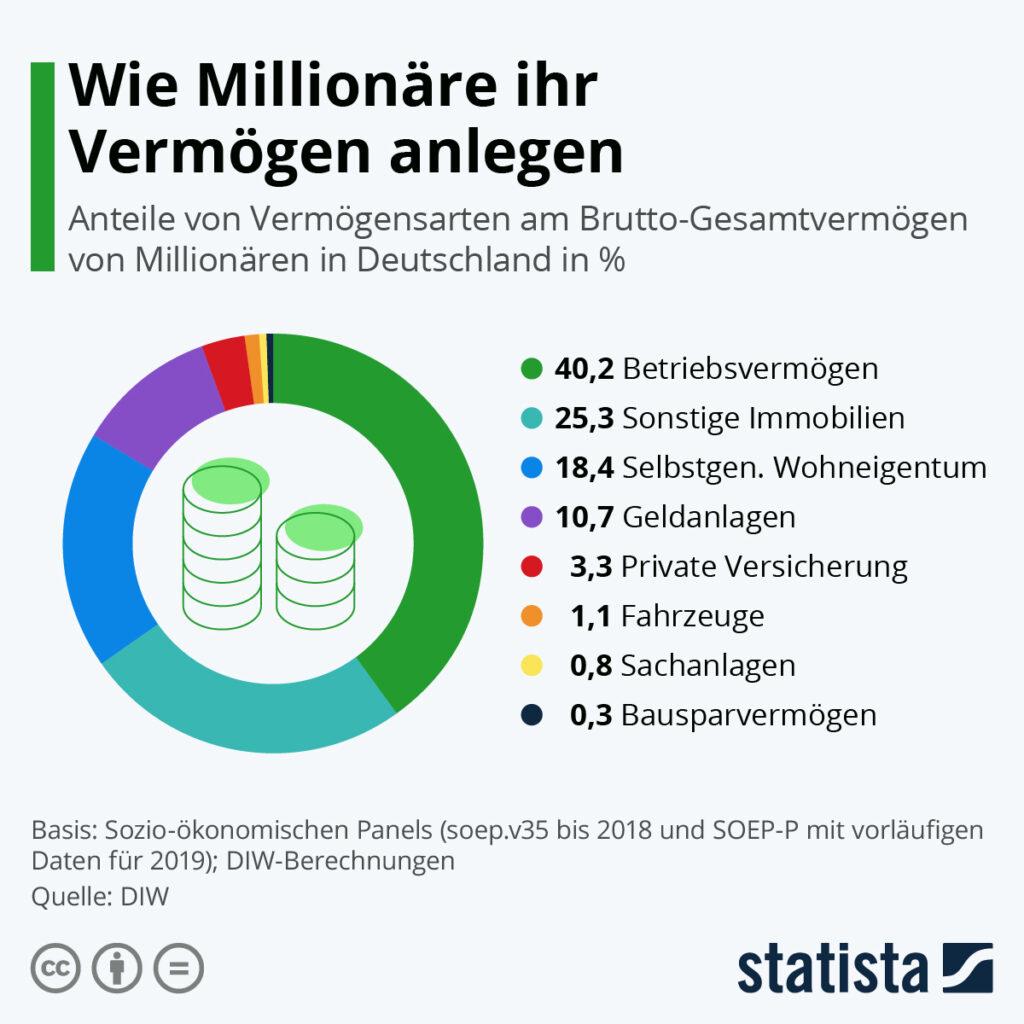 Statista Graphik