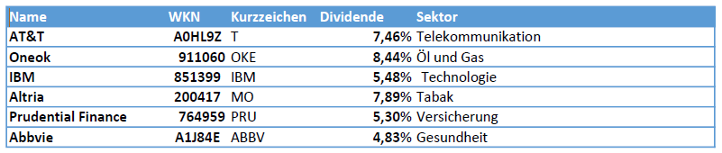 Tabelle Dividendenaktien