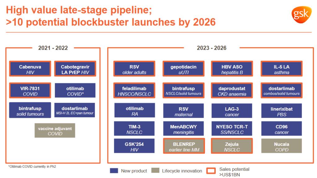 Produkt Pipeline